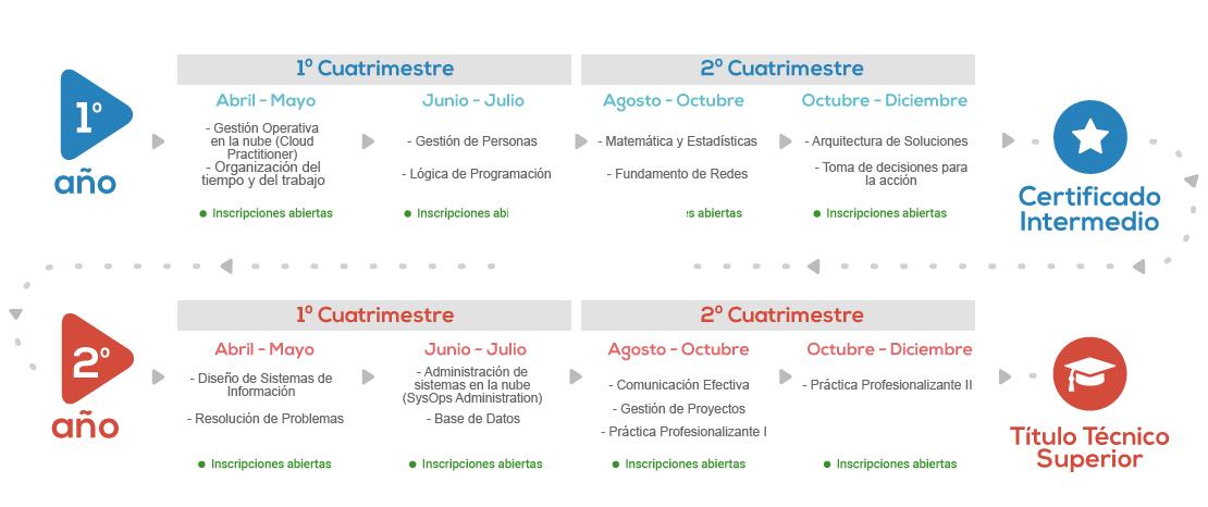 Carrera Cloud Administration